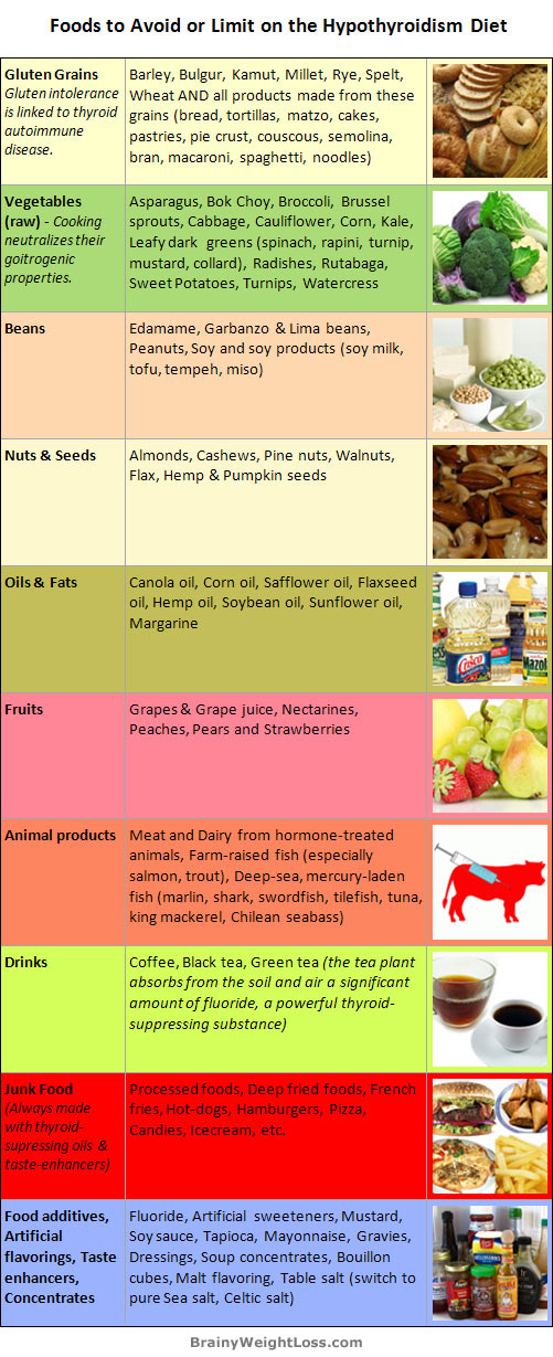 Best Diet for Hypothyroidism - Foods to Avoid